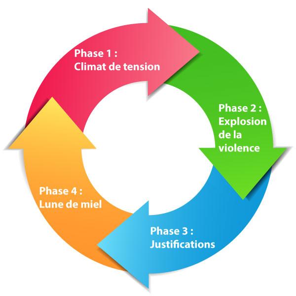 Schéma cycle de la violence 2